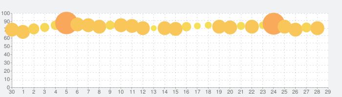 NET麻雀 MJモバイルの話題指数グラフ(5月29日(金))