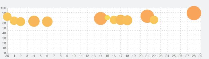 ドリフトスピリッツの話題指数グラフ(7月29日(木))