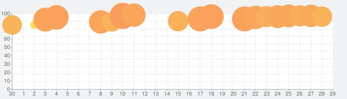 Hair Challengeの話題指数グラフ(7月29日(木))