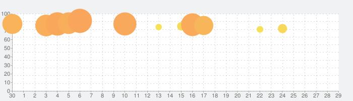 ジグソーパズル - パズルを解くの話題指数グラフ(5月29日(金))