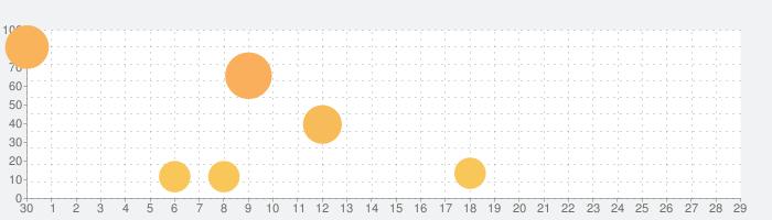 天華百剣 -斬-の話題指数グラフ(5月29日(金))
