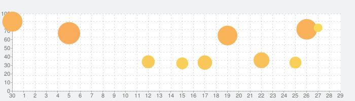 実況パワフルサッカーの話題指数グラフ(5月29日(金))