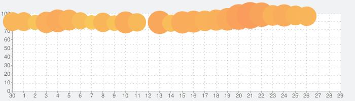 au PAY(旧 au WALLET)の話題指数グラフ(5月29日(金))