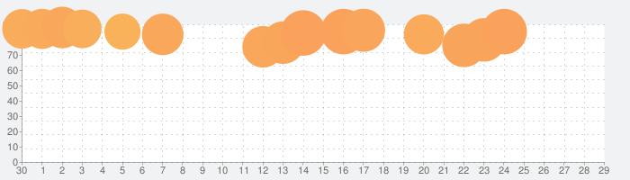 Sa・Ga COLLECTIONの話題指数グラフ(10月29日(金))