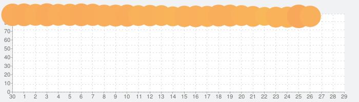 CapCutの話題指数グラフ(10月29日(木))