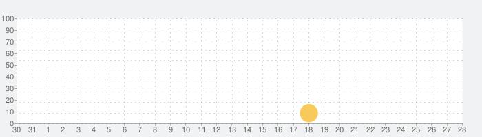 IPC360 Homeの話題指数グラフ(11月28日(土))