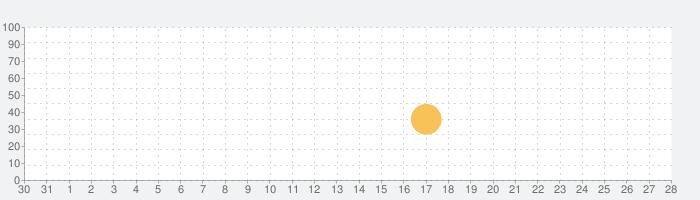 KQ Dixieの話題指数グラフ(9月28日(月))