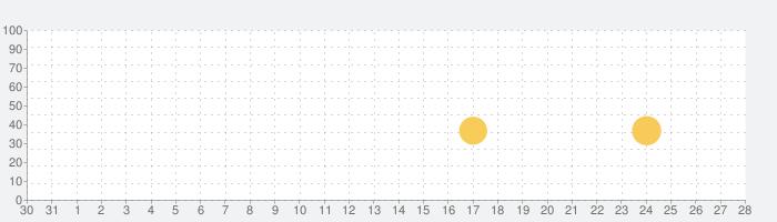 Peing-質問箱-/ペイング-しつもんばこ-の話題指数グラフ(1月28日(木))