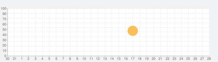 税理Pro給与限定版の話題指数グラフ(9月28日(月))