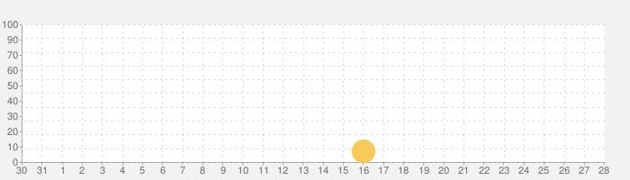 ふ ぉ ろ ー ち ぇ っ く for Instagramの話題指数グラフ(1月28日(木))