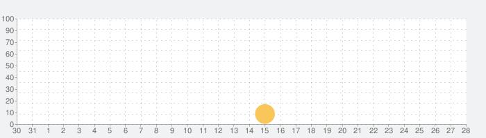 テラ:エンドレス・ウォーの話題指数グラフ(1月28日(木))