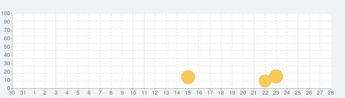 まぐろ職人(通)の話題指数グラフ(9月28日(火))