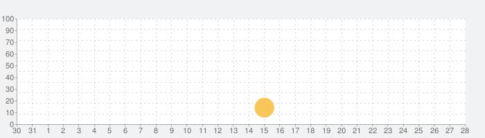 波点音乐の話題指数グラフ(9月28日(火))