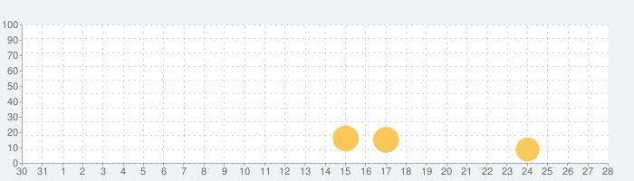 NhacCuaTui - Nghe nhạc MP3の話題指数グラフ(9月28日(火))
