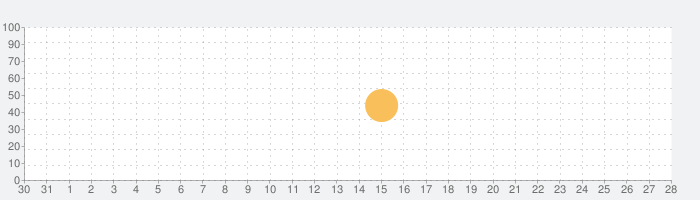 MarginNote 2 Proの話題指数グラフ(9月28日(月))