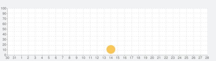 無双!モジタップ - おもしろいゲームの話題指数グラフ(9月28日(火))