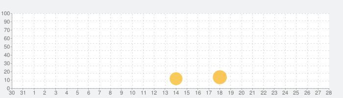 playo(プレイオー)楽譜MIDI Viewerの話題指数グラフ(9月28日(火))