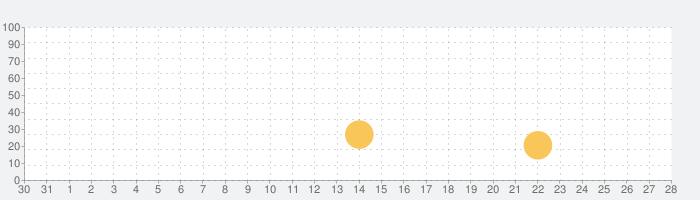 最強攻略 for ロマサガRSの話題指数グラフ(2月28日(金))