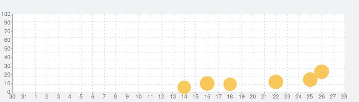 立体ブロックパズル-あたまがよくなる脳トレゲームの話題指数グラフ(9月28日(火))