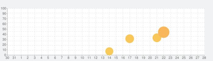 Clash Caddieの話題指数グラフ(9月28日(火))