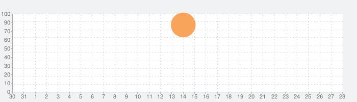 魔法の眼立体クイズの話題指数グラフ(9月28日(火))