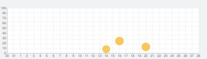 クイズゲームで英語学習&リスニング!アメリカンドリームの話題指数グラフ(9月28日(火))