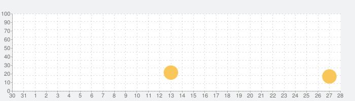 猫のニャッホの話題指数グラフ(9月28日(火))