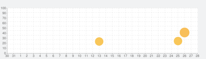 Goodak カメラ - インスタントカメラ写真アプリの話題指数グラフ(1月28日(木))