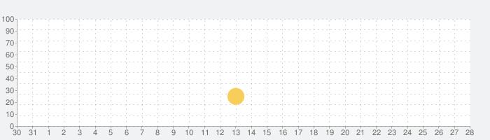 家庭医学館 (小学館)の話題指数グラフ(9月28日(月))