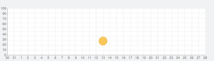 Inkedの話題指数グラフ(9月28日(火))