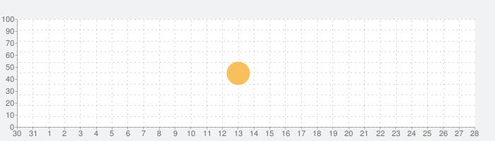 X Air Controllerの話題指数グラフ(9月28日(火))