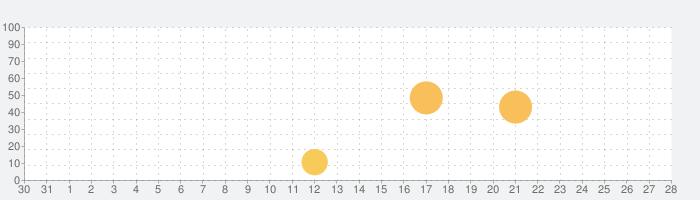 Gun Movie FXの話題指数グラフ(1月28日(木))