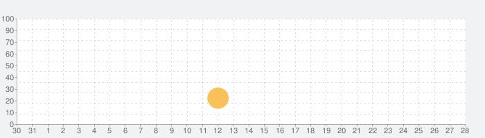 Visual Anatomy 2の話題指数グラフ(9月28日(月))