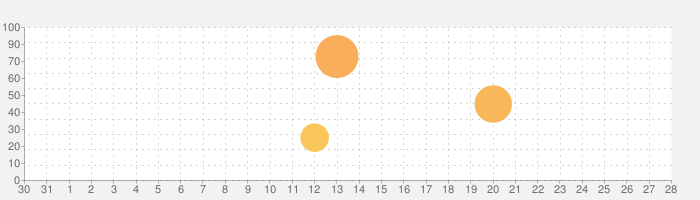 Hyper Light Drifterの話題指数グラフ(9月28日(月))