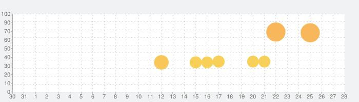Music Battle: FNF Rapの話題指数グラフ(9月28日(火))