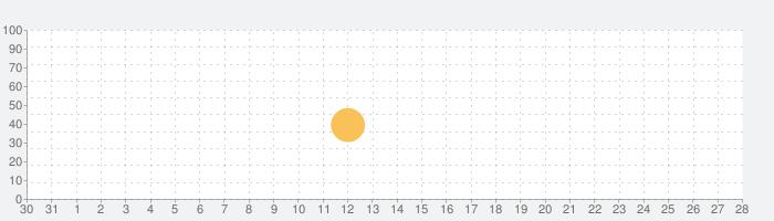 Traductor.の話題指数グラフ(11月28日(土))