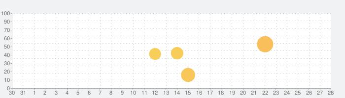 DART Simの話題指数グラフ(1月28日(木))