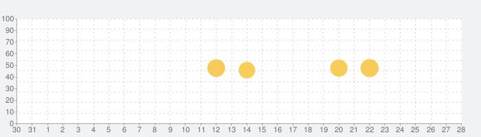 StageCameraHD - 高画質マナー カメラの話題指数グラフ(9月28日(月))