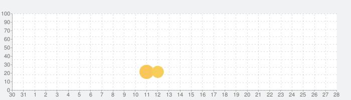 AntibioticSoonの話題指数グラフ(9月28日(月))