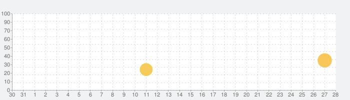 新種発見!?ゆかいなお花屋さん-Make amazing flowers!!の話題指数グラフ(11月28日(土))