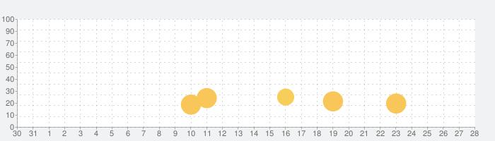異世界かるてっと ~激突!ぱずるすくーる~の話題指数グラフ(9月28日(火))