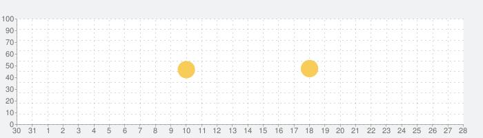 おばけのマ〜ルとまるやまどうぶつえんの話題指数グラフ(9月28日(月))