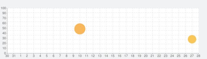 Bad Northの話題指数グラフ(9月28日(月))