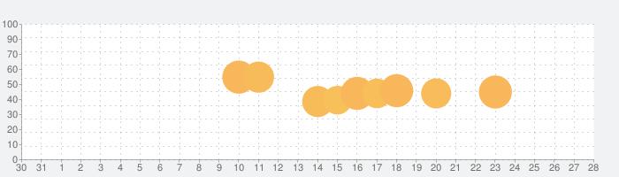 Food Cuttingの話題指数グラフ(9月28日(火))