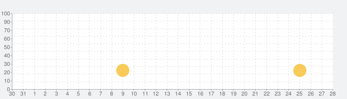 KPOP BTS Tilesの話題指数グラフ(9月28日(火))