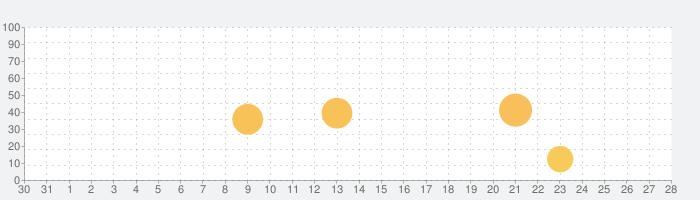Clipstro 残像モーション動画の話題指数グラフ(1月28日(木))