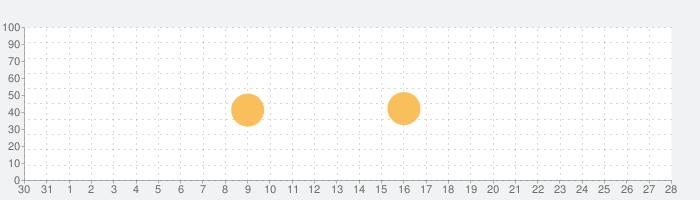 ダイヤのA actⅡアラーム 沢村Ver.の話題指数グラフ(9月28日(月))