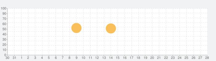 iHandy 翻訳機 Proの話題指数グラフ(9月28日(月))