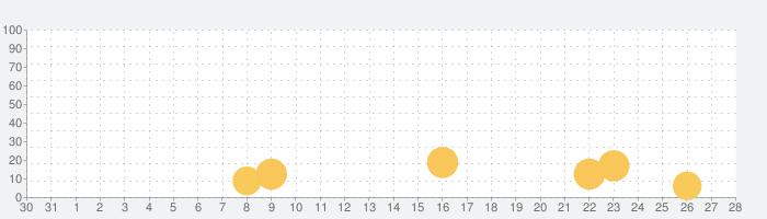 ゾンビの夜明け: サバイバルオンラインの話題指数グラフ(9月28日(月))