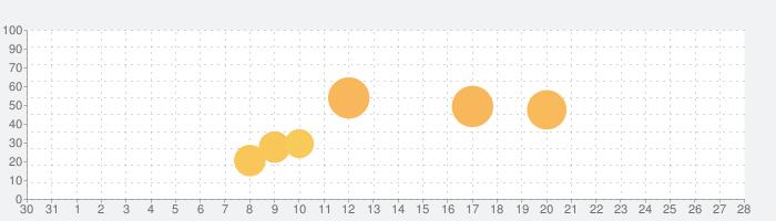 サチウスですが、なにか?の話題指数グラフ(9月28日(火))